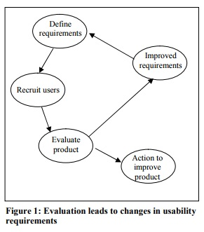 diagram shows the process pathway where evaluations leads to changes in usability requirements
