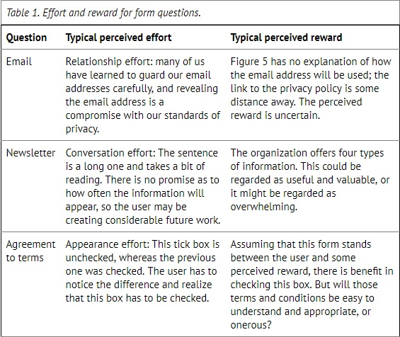 table assessing the perceived effort and perceived reward for a number of actions