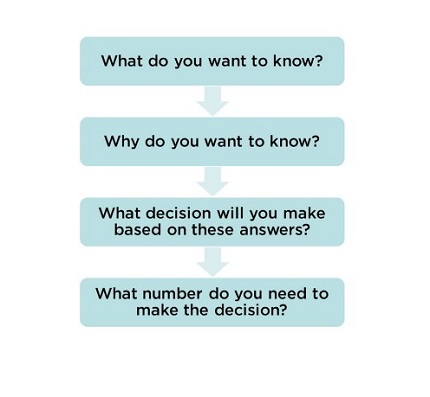 A graphic of the four detailed questions to challenge your survey questions with.