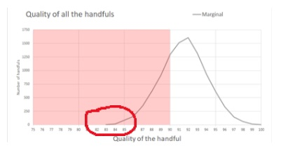 the same graph with the start of the curve, which is almost flat, circled