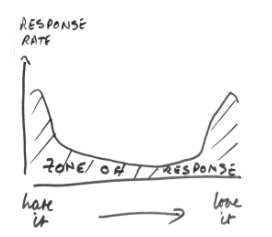 Graph showing response rate and scale of hate it and love it. AT both ends of the spectrum there is a peak, which dips into the centre between these two strong reactions