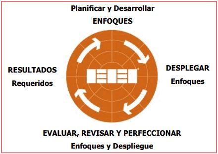 REDER y Modelo EFQM
