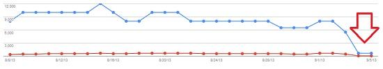 Google Algorithm Update September 4 2013