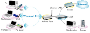 Wireless Networking WiFI