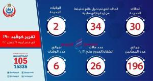تسجيل 30 حالة جديدة بفيروس كورونا المستجد وارتفاع حالات الوفاه الى 6 حالات بمصر | كورونا