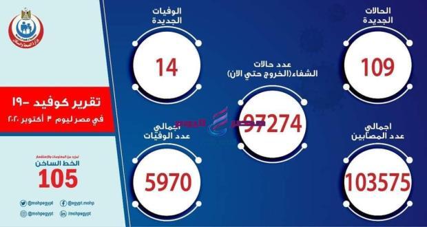 الصحة: ارتفاع حالات الشفاء لكورونا إلى 97274 وتسجيل 109 حالة جديدة و 14 حالة وفاة