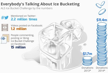 icebucketing