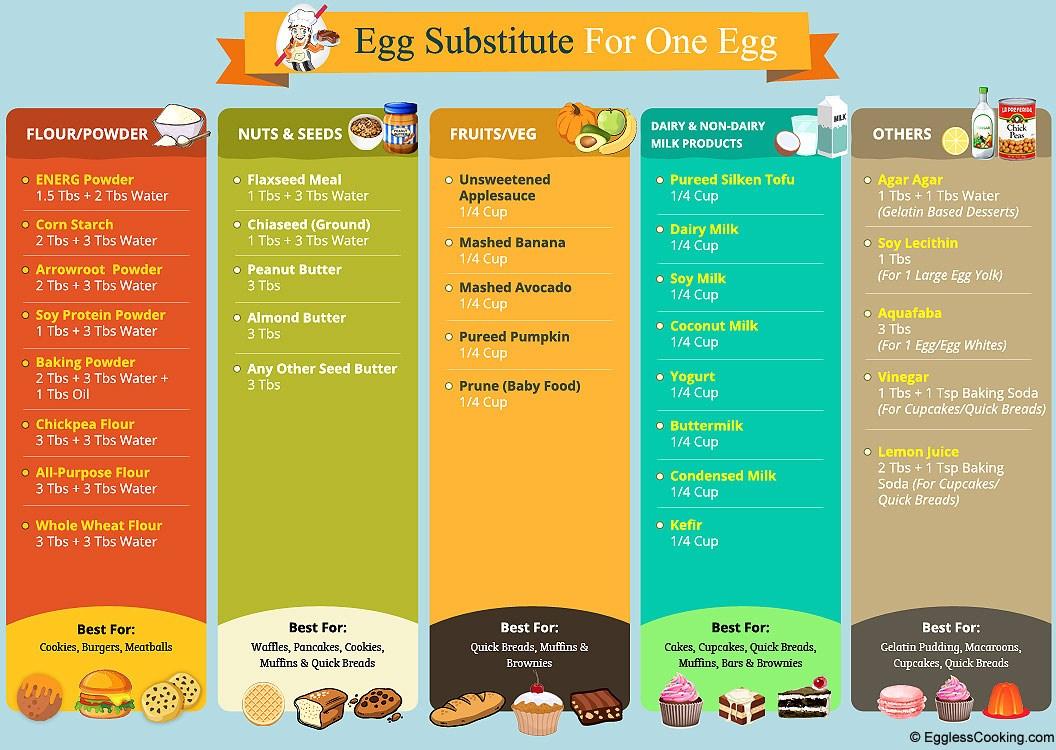 Types Eggless Cakes