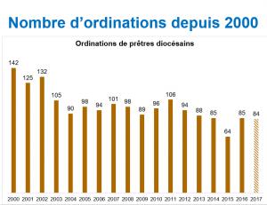 Nombre ordinations