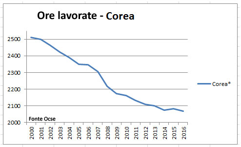 Ore lavorate Corea