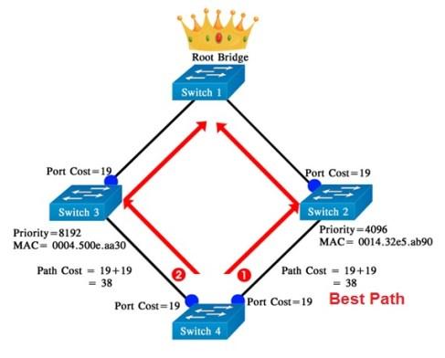 معايير اختيار افضل مسار في بروتوكول STP