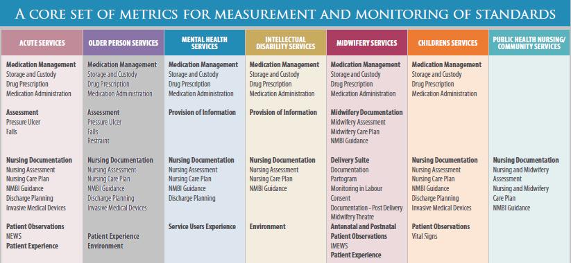 Nursing Midwifery Quality Care Metrics QC M EHealth Ireland