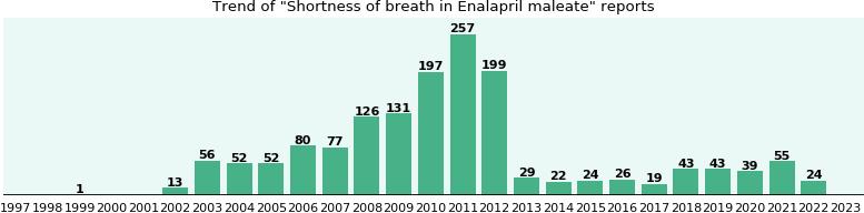 Purchasing Enalapril