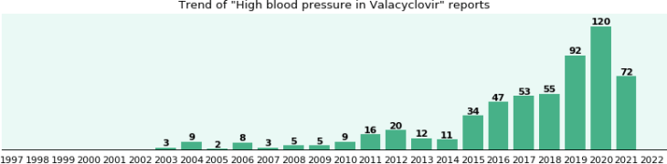Buy Cheap Valacyclovir