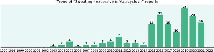Buy Valacyclovir