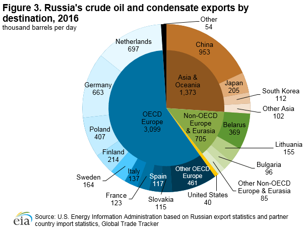 Figure 3. Russia's crude oil and condensate exports by destination, 2014
