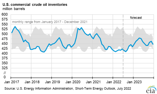U.S. commercial crude oil stocks