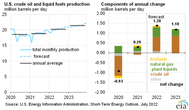 U.S. liquid fuels production growth