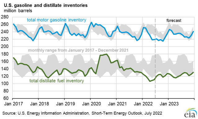 U.S. gasoline and distillate inventories