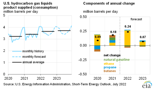 U.S. Hydrocarbon gas liquids product supplied growth