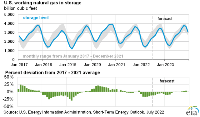U.S. working natural gas in storage