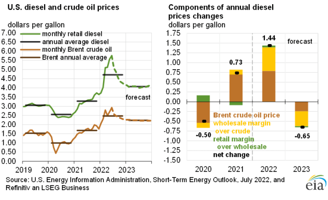 U.S. diesel fuel and crude oil prices
