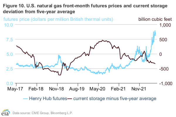 Figure 10: Increase in U.S. natural gas inventory from August to October