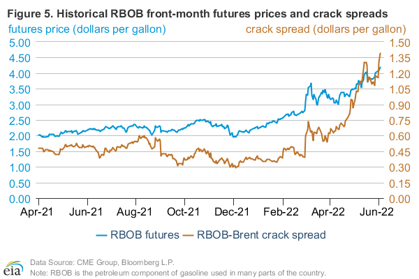 Figure 5: Historical RBOB futures prices and crack spread