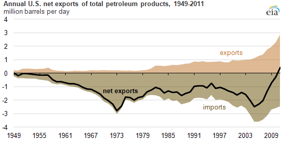 graph of Annual U.S. net exports of total petroleum products, 1949-2011, as described in the article text