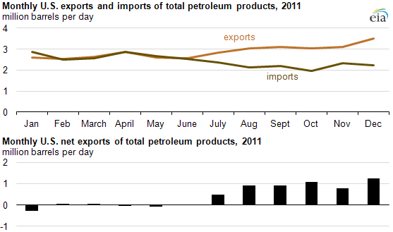 graph of Monthly U.S. net exports of total petroleum products, 1949-2011, as described in the article text