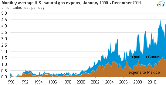 graph of Montly average U.S. natural gas exports, January 1990 - December 2011, as described in the article text