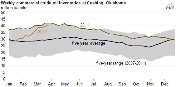 graph of Weekly commercial crude oil inventories at Cushing, Oklahoma, as described in the article text