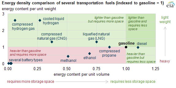 Graph of energy densities of different fuels, as explained in the article text