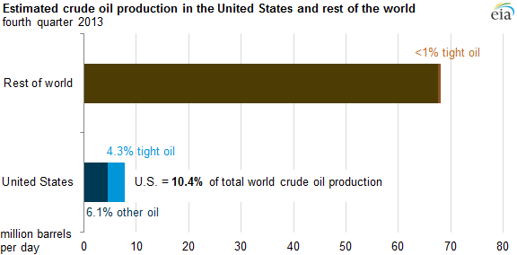 graph of tight oil production in the U.S. and the rest of the world, as explained in the article text