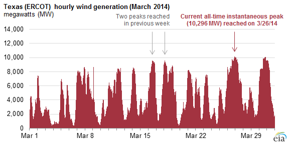 Graph of Texas (ERCOT) hourly wind generation, as explained in the article text