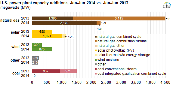 US Power Plant Capacity Additions first half 2014