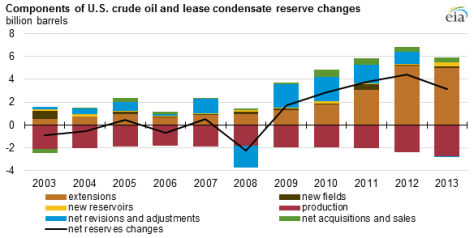 graph of components of crude oil and lease condensate reserve changes, as explained in the article text