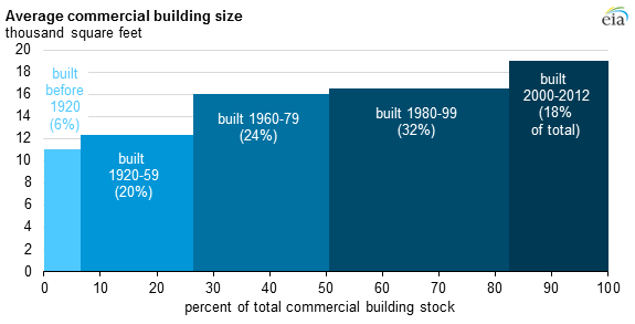 graph of average commercial building size, as explained in the article text