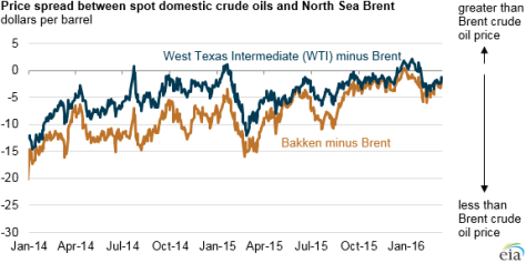 graph of price spread between domestic crude oils and Brent, as explained in the article text