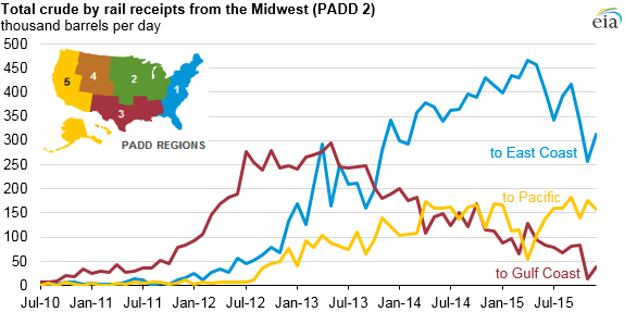graph of crude by rail receipts from the Midwest, as explained in the article text