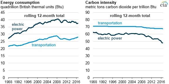 gráfico del consumo de energía y la intensidad, como se explica en el texto del artículo