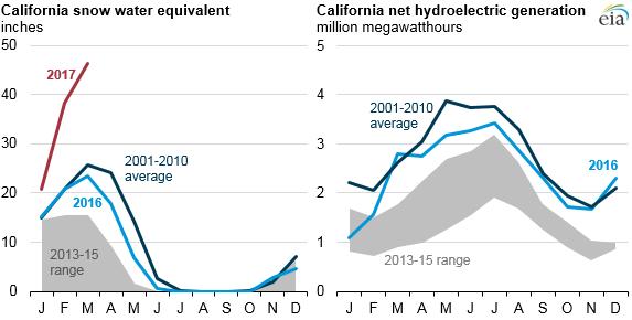 California Water Ppn Precipitation Data