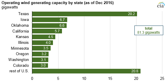 graph of operating wind generating capacity, as explained in the article text