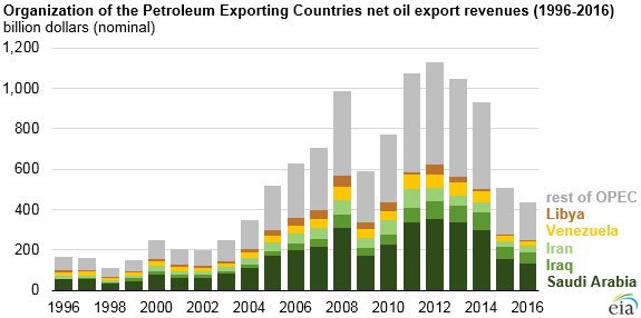 OPEC net oil export revenues (1996-2016). Source: US Energy Information Administration.