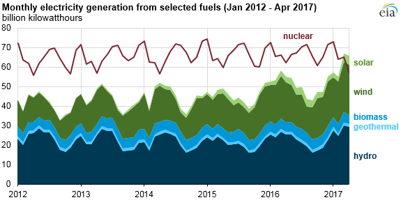 graph-of-monthly-us-electricity-generation-as-explained-in-the-article-text-monthly-renewable-electricity-generation-surpasses-nuclear-for-the-first-time-since-1984