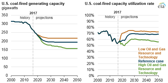 U.S. coal-fired generating capacity and U.S. coal-fired capacity utilization rate, as explained in the article text