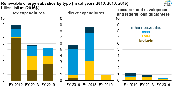 renewable energy subsidies by type, as explained in the article text