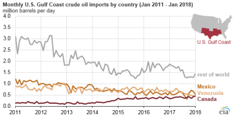 monthly U.S. Gulf Coast crude oil imports by country, as explained in the article text