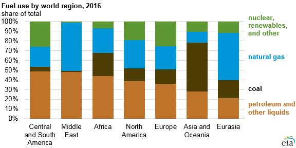 fuel use by world region
