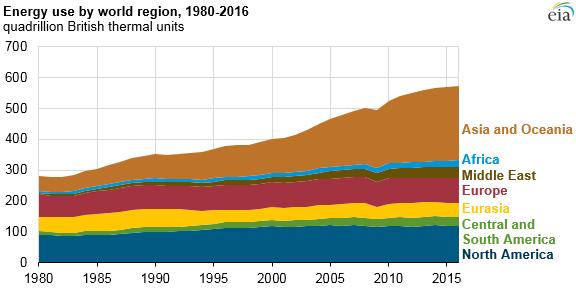 energy use by world region